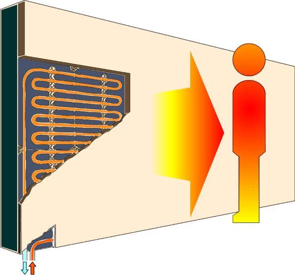 Wandverwarming en stralingswarmte